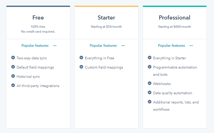 HubSpot Operations Hub - pricing